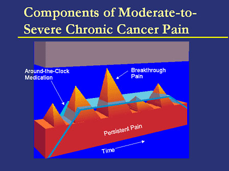 cancer pain